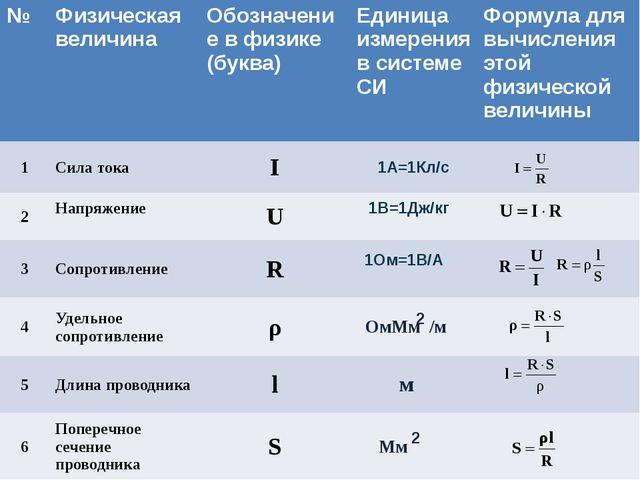 2 2 № Физическая величина Обозначение в физике(буква) Единица измерения в сис...