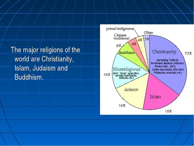 The major religions of the world are Christianity, Islam, Judaism and Buddhi...