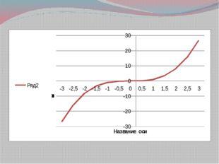 Задание 1. Построить график функции у = х2 на участке [-3; 3] с шагом 0,2 Зад