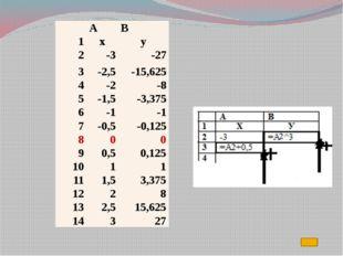 8.Надо выделить ряд 1-ряд данных, нажать клавишу на клавиатуре «Delete» (граф