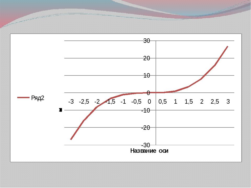 Задание 1. Построить график функции у = х2 на участке [-3; 3] с шагом 0,2 Зад...