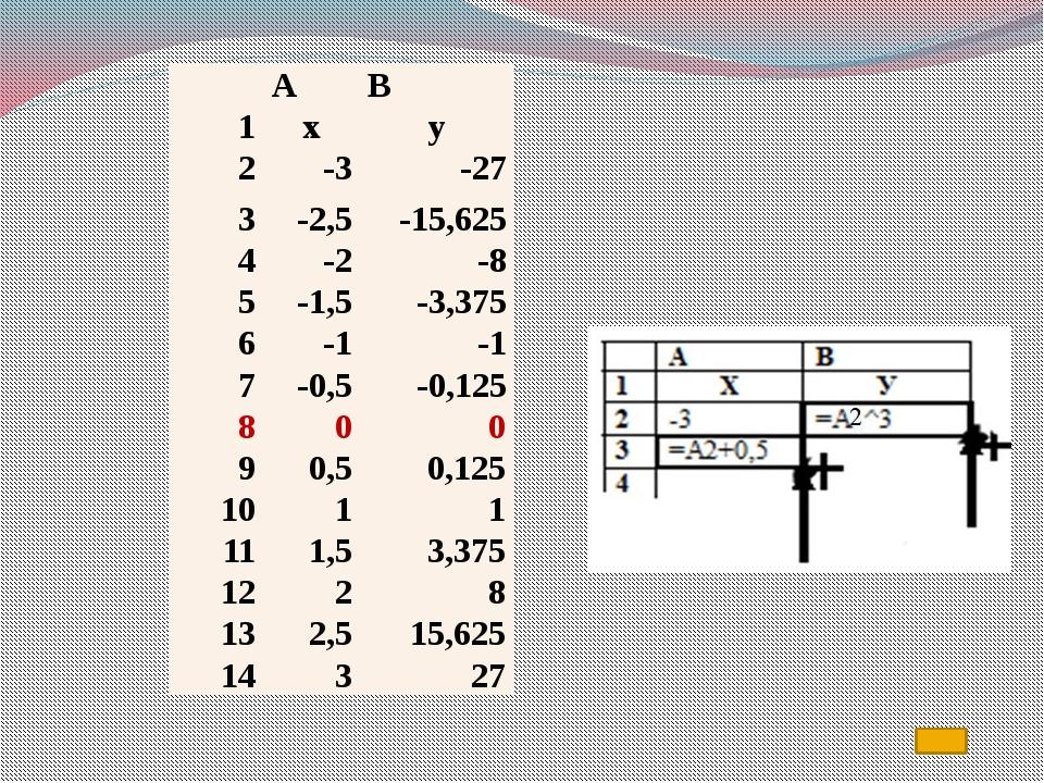 8.Надо выделить ряд 1-ряд данных, нажать клавишу на клавиатуре «Delete» (граф...