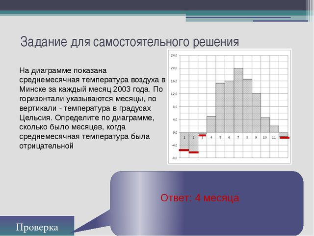 Задание для самостоятельного решения Проверка Ответ: 4 месяца На диаграмме по...