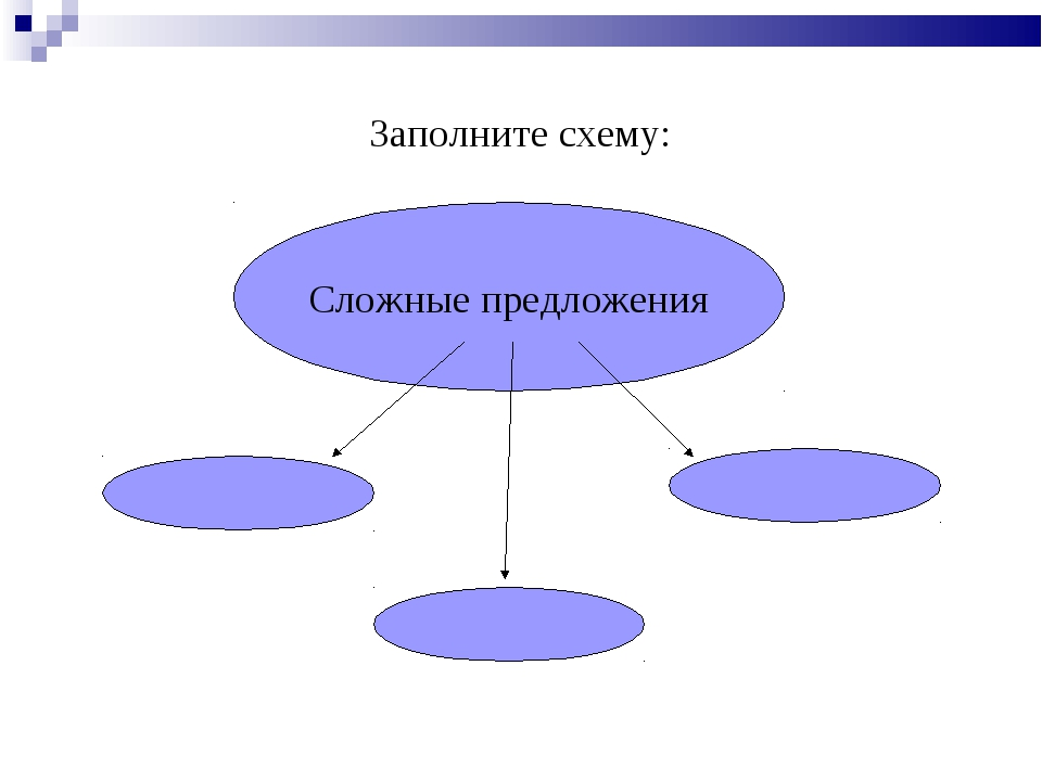 Заполните схему: Сложные предложения