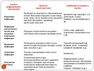 * Группа инфекционных заболеванийКраткая характеристикаИнфекции, входящие в