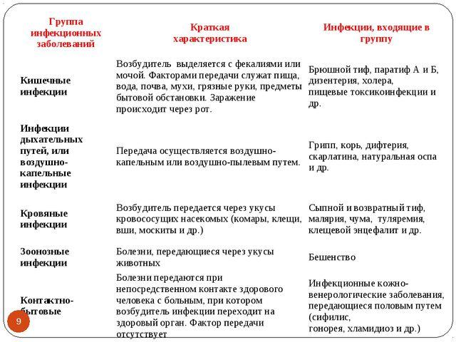 * Группа инфекционных заболеванийКраткая характеристикаИнфекции, входящие в...