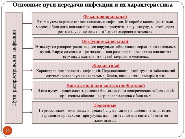 Основные пути передачи инфекции и их характеристика *