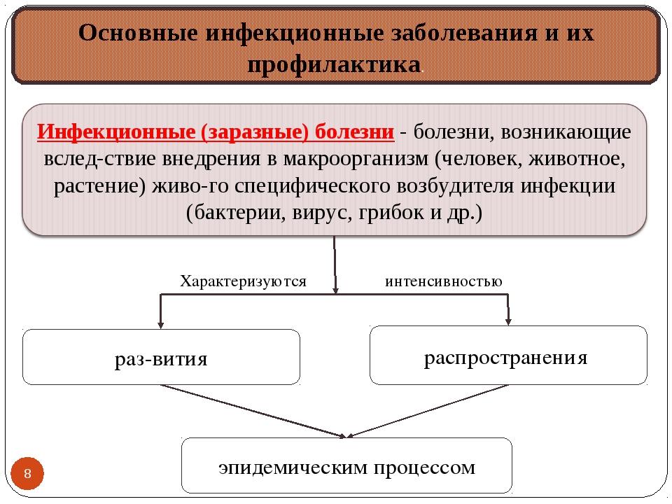 Основные инфекционные заболевания и их профилактика. развития Характеризуютс...