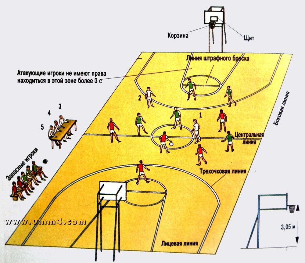 C:\Users\Galymzhan\Desktop\sandigul\ВОЛЕЙБОЛ БАСКЕТБОЛ СХЕМАЛАР\basketbol-01.jpg