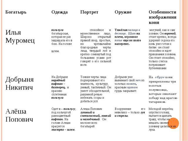 БогатырьОдеждаПортретОружие Особенности изображения коня Илья Муромец ко...