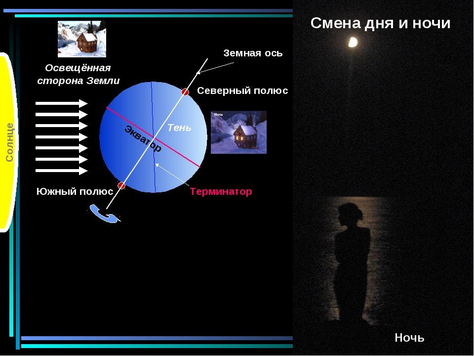 Солнце Смена дня и ночи Ночь Земная ось Северный полюс Южный полюс Освещённая...