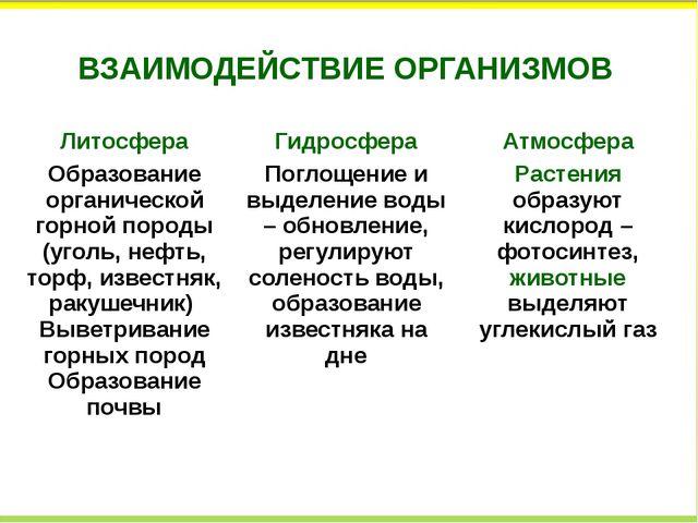 ВЗАИМОДЕЙСТВИЕ ОРГАНИЗМОВ Литосфера Гидросфера Атмосфера Образованиеорганичес...