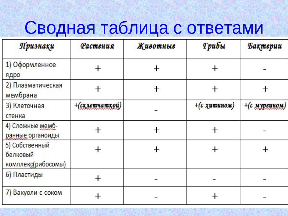 таблица клетки растения