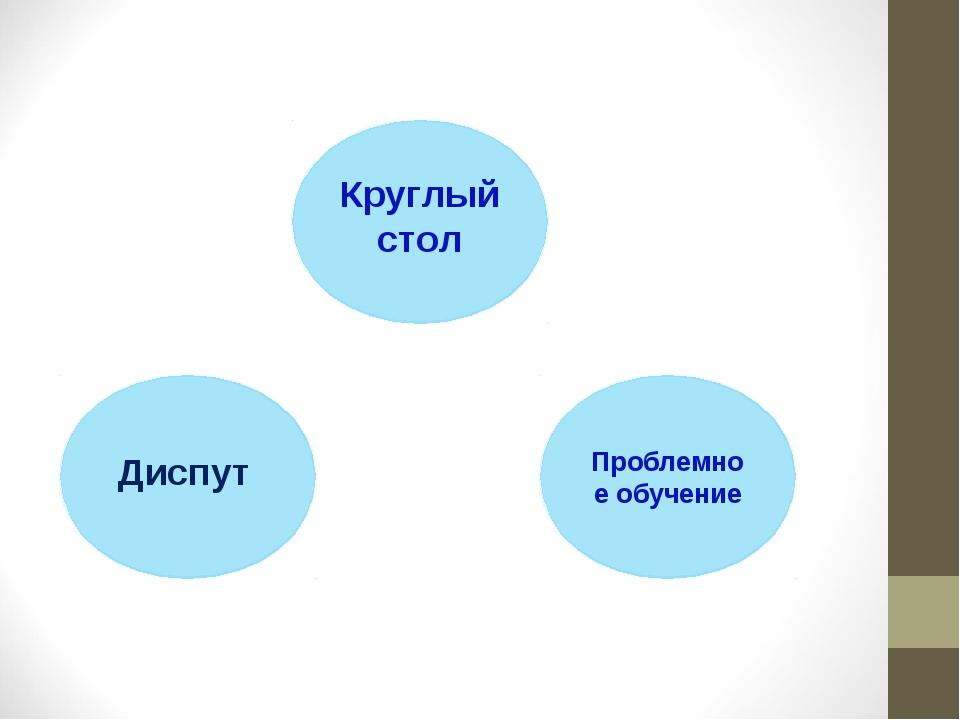 Проблемное обучение Диспут Круглый стол
