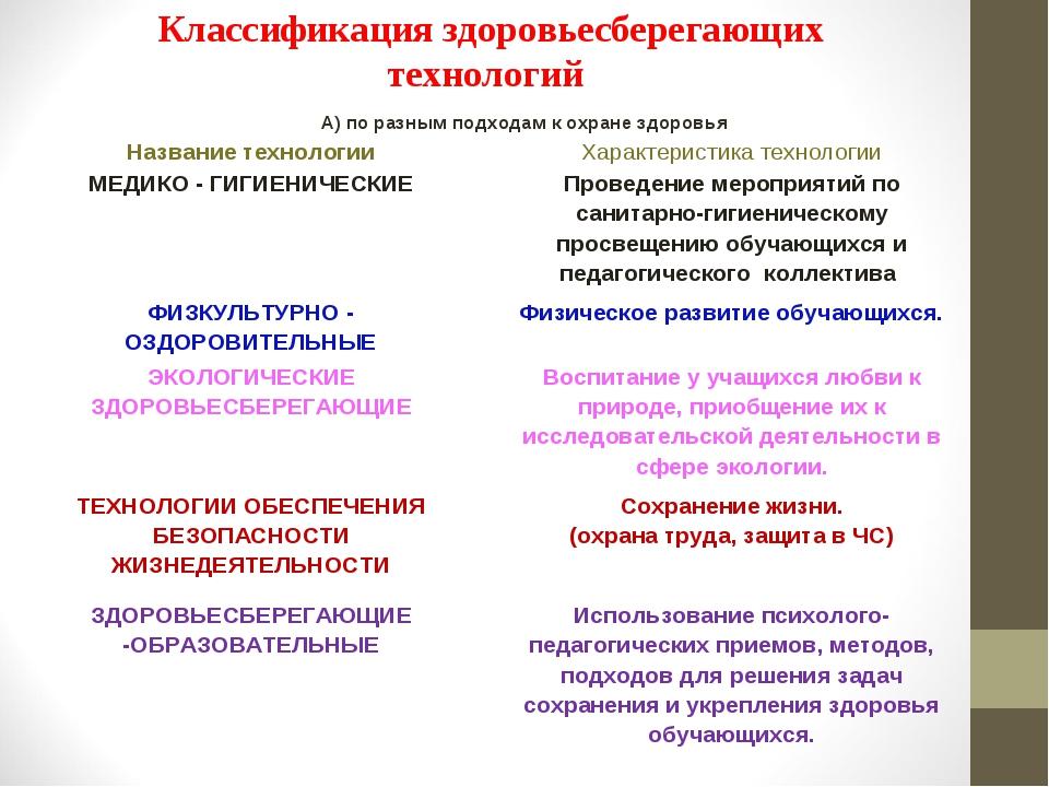 Классификация здоровьесберегающих технологий А) по разным подходам к охране з...