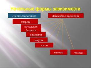 Начальные формы зависимости Люди (свободные) Зависимое население посадская бе