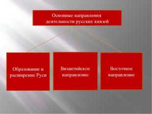 Основные направления деятельности русских князей Образование и расширение Рус