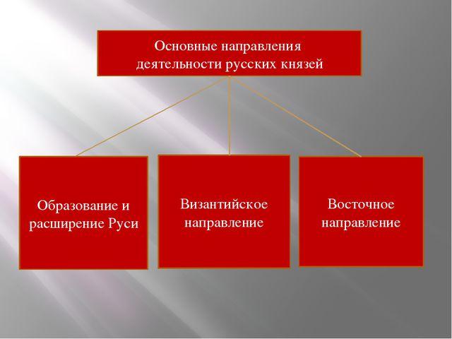 Основные направления деятельности русских князей Образование и расширение Рус...