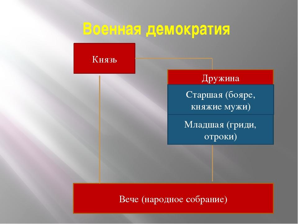 Военная демократия Князь Дружина Старшая (бояре, княжие мужи) Младшая (гриди...