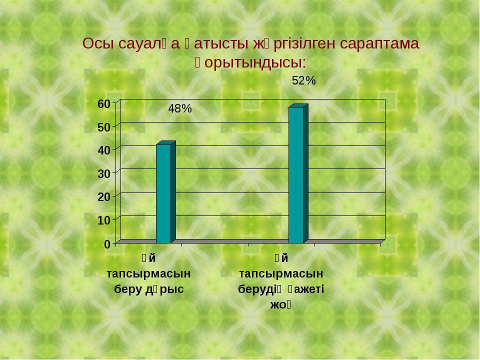 48% 52% Осы сауалға қатысты жүргізілген сараптама қорытындысы: