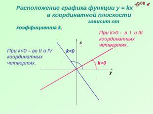 Расположение графика функции у = kх в координатной плоскости  зависит от к