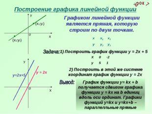 Построение графика линейной функции х у х у 1) Построить график функции у = 2