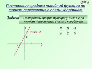 Построение графика линейной функции по точкам пересечения с осями координат П