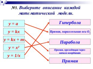 у = а y = kx y = kx + m y = x2 y = 1/x Прямая, параллельная оси Ох Парабола Г