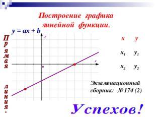 Построение графика линейной функции. Экзаменационный сборник: № 174 (2) y = а