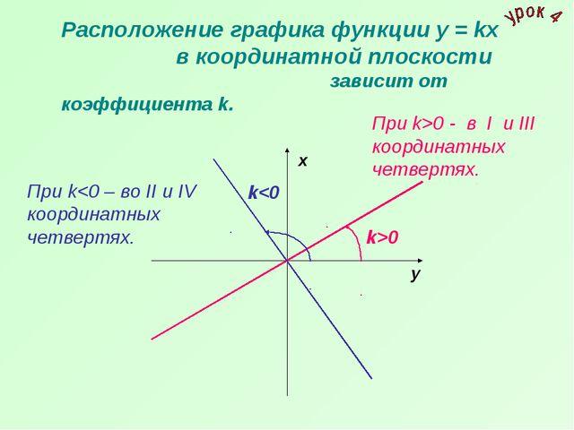 Расположение графика функции у = kх в координатной плоскости  зависит от к...
