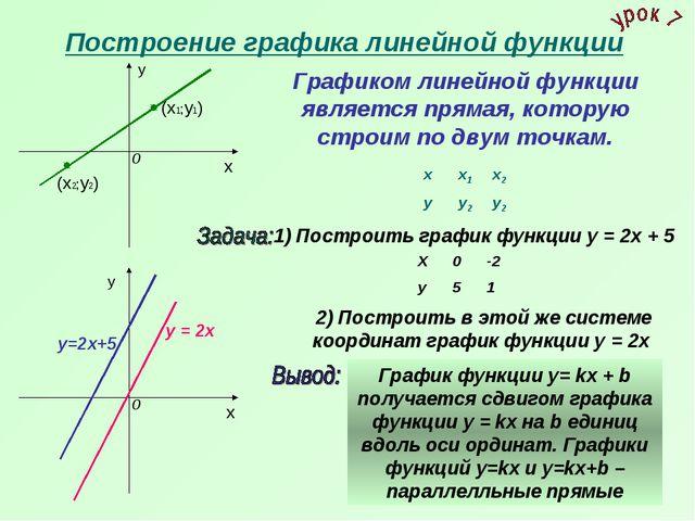 Построение графика линейной функции х у х у 1) Построить график функции у = 2...