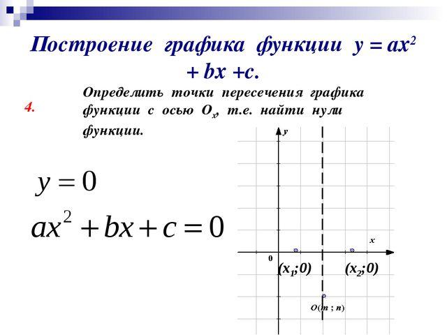 Построение графика функции у = ах2 + bх +с. 4. Определить точки пересечения г...