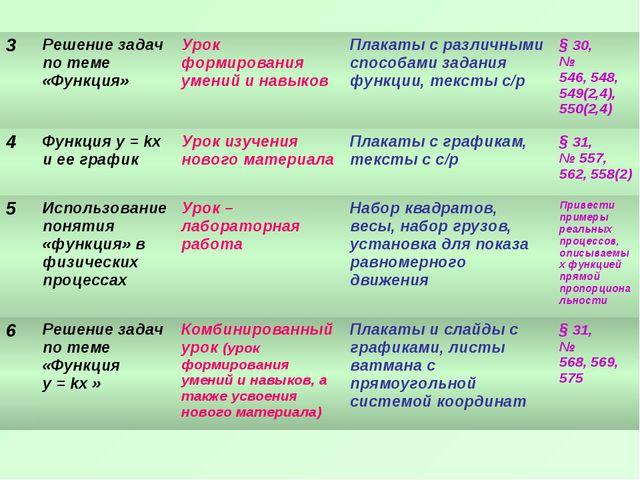3Решение задач по теме «Функция»Урок формирования умений и навыковПлакаты...