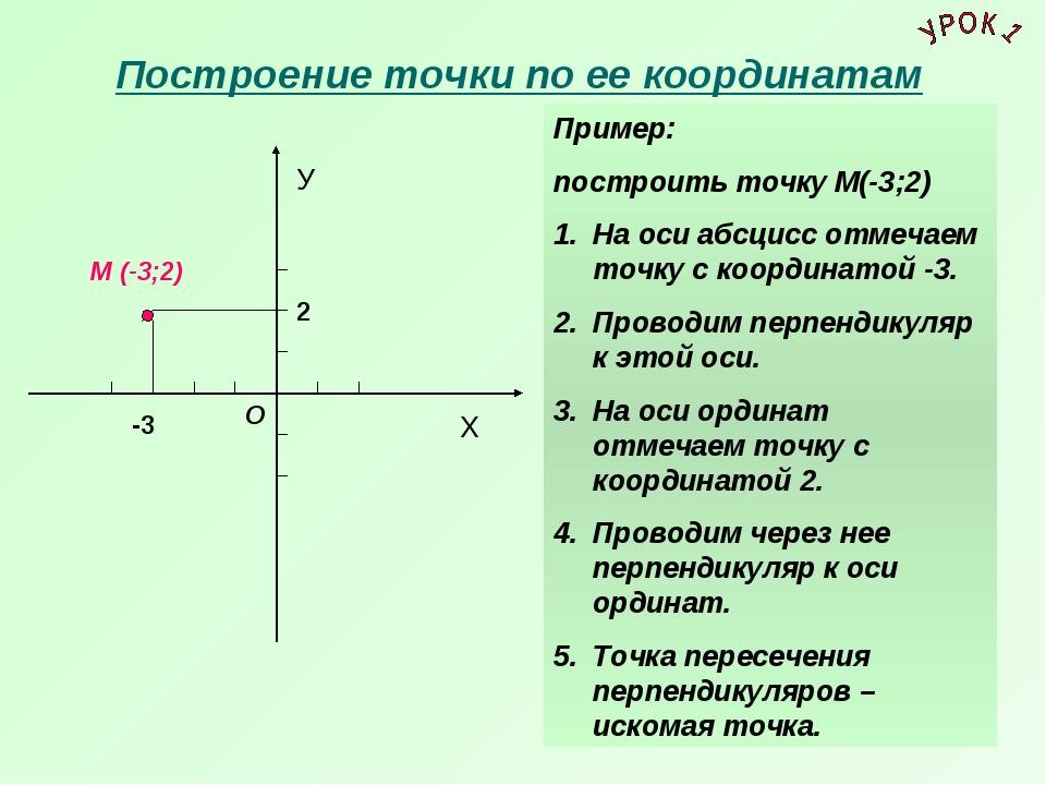 Построение точки по ее координатам У Х О М (-3;2) -3 2 Пример: построить точ...