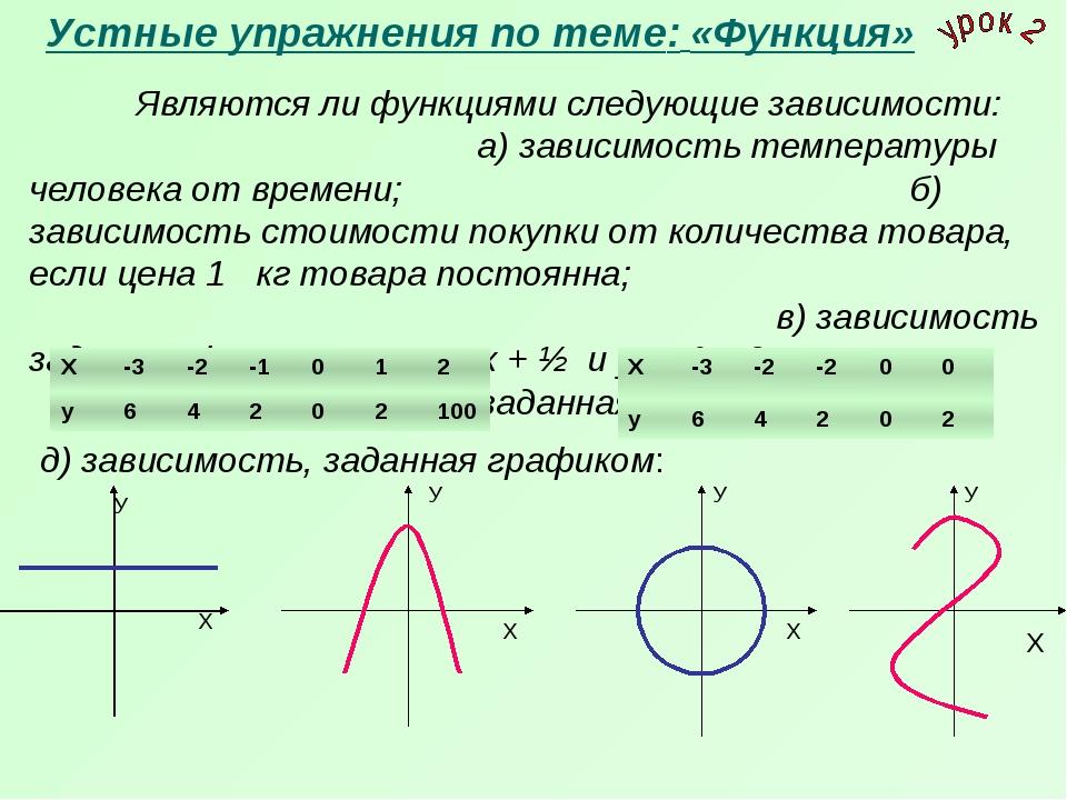 Устные упражнения по теме: «Функция» Являются ли функциями следующие зависи...