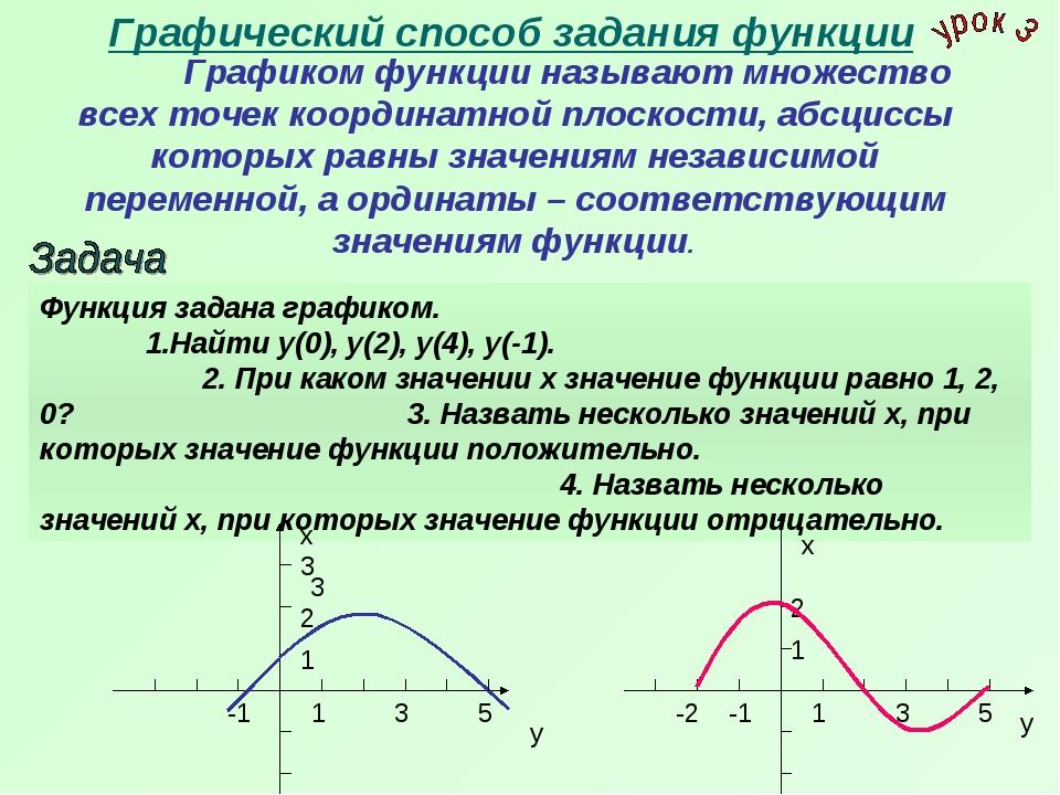 Графический способ задания функции Графиком функции называют множество всех...
