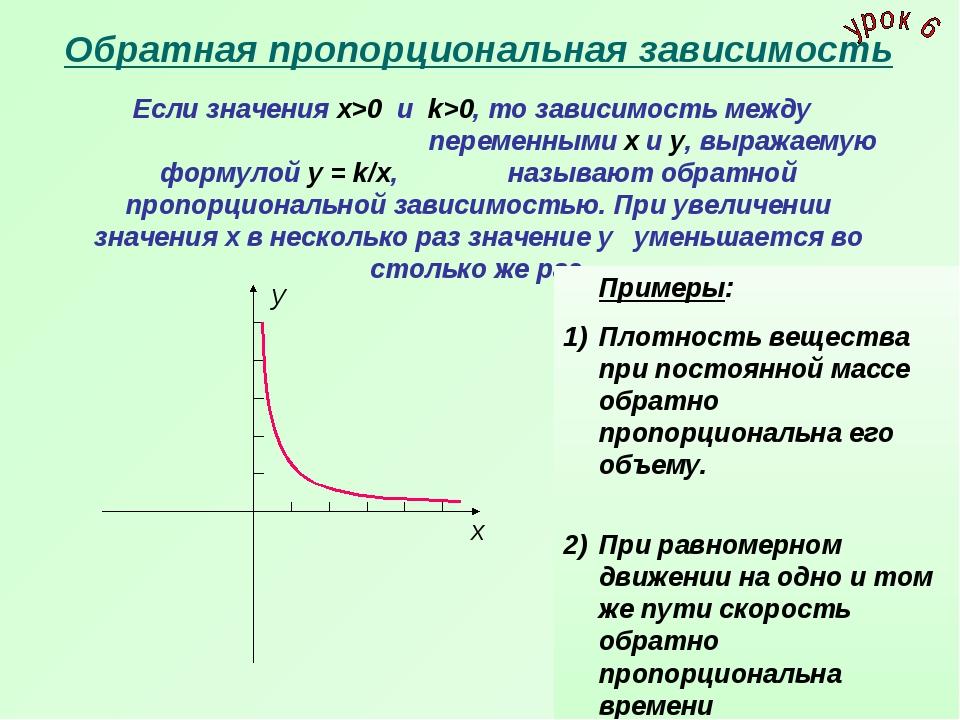 Обратная пропорциональная зависимость Если значения х>0 и k>0, то зависимость...