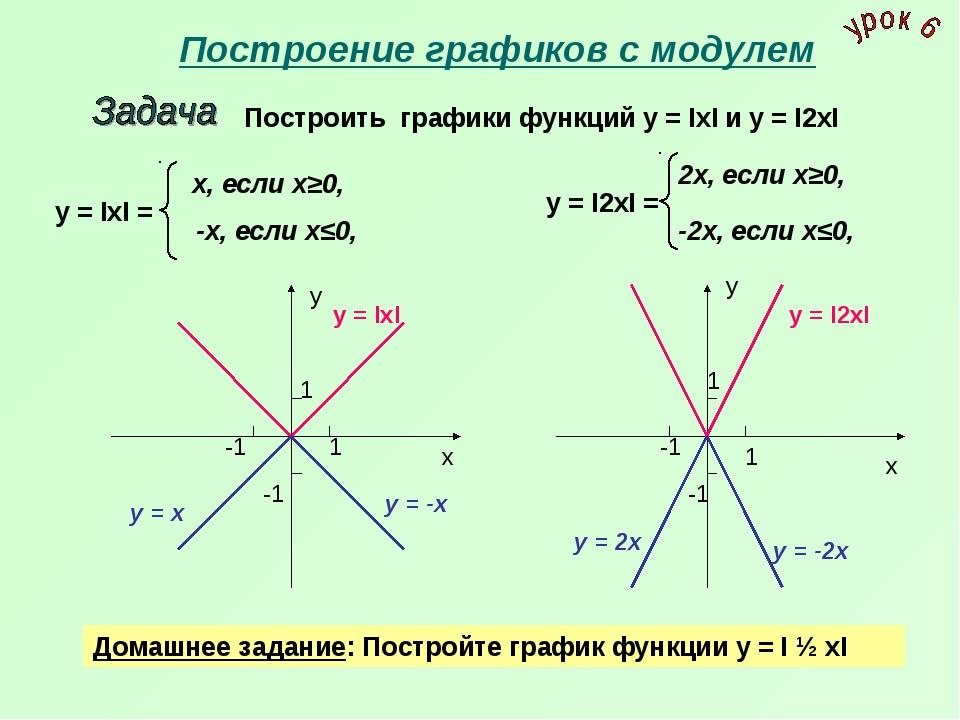 Построение графиков с модулем Построить графики функций у = IхI и у = I2хI у...