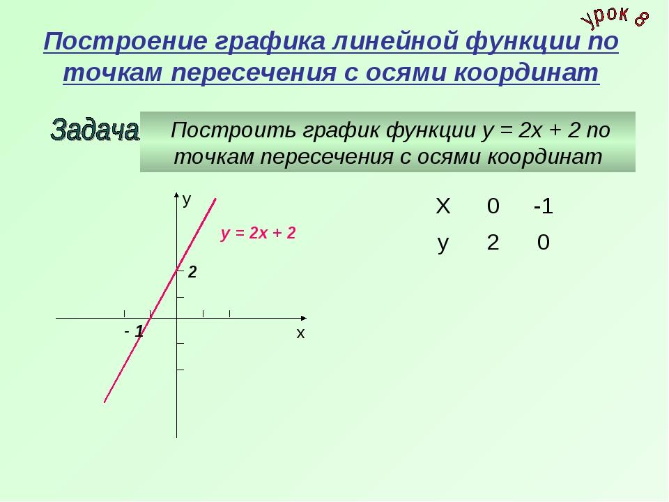 Построение графика линейной функции по точкам пересечения с осями координат П...