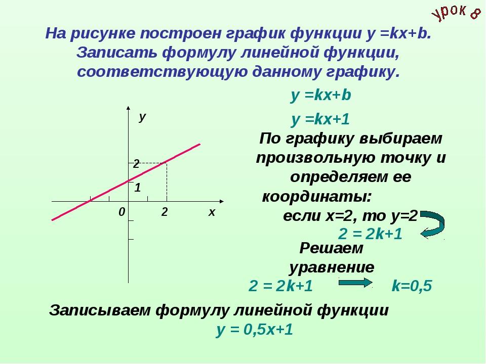 На рисунке построен график функции у =kх+b. Записать формулу линейной функции...