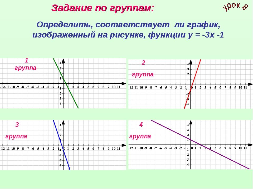 Определить, соответствует ли график, изображенный на рисунке, функции у = -3х...