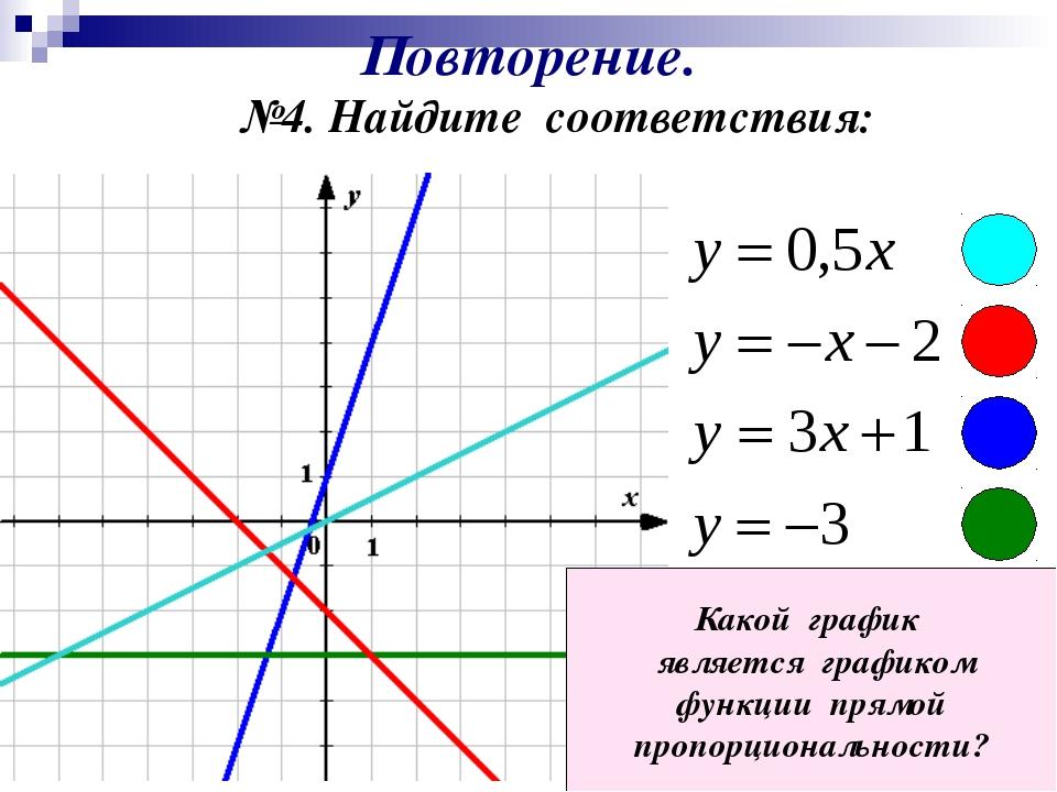 Повторение. №4. Найдите соответствия: Какой график является графиком функции...