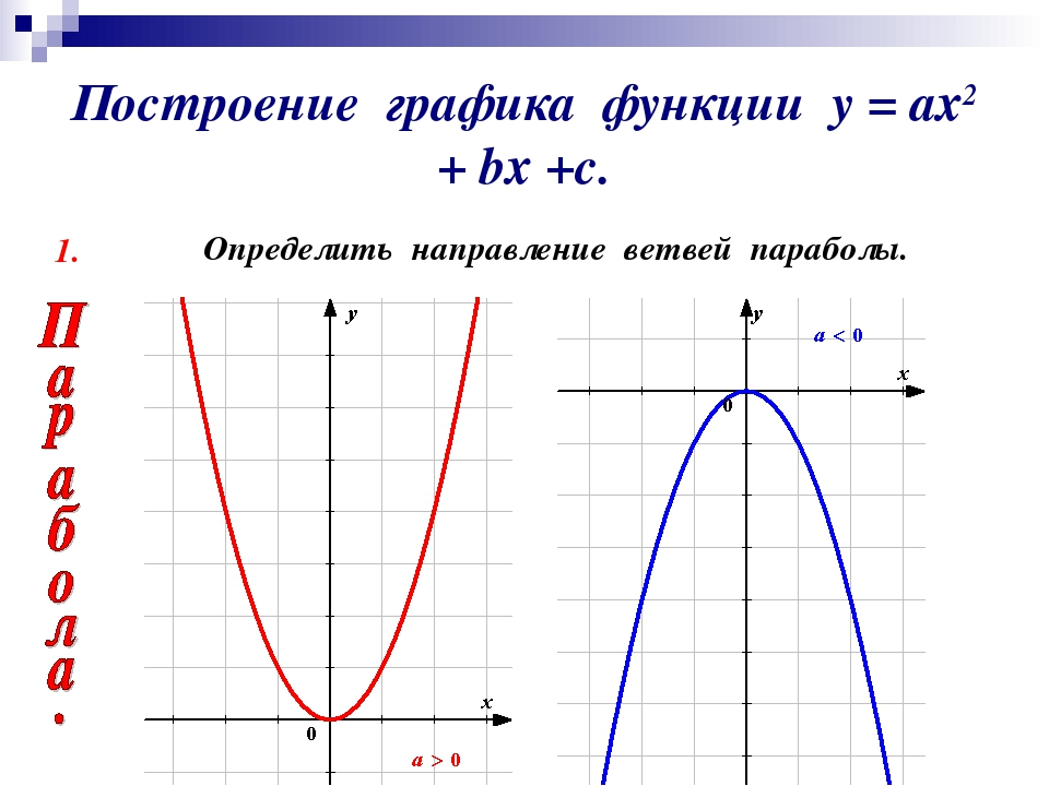 Графики функций 6 класс алгебра