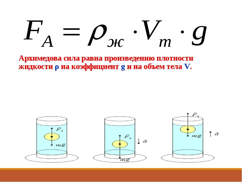 Архимедова сила равна произведению плотности жидкости ρ на коэффициент g и на...