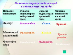 Изменение окраски индикаторов в зависимости от среды Красная Красно-розовая Б