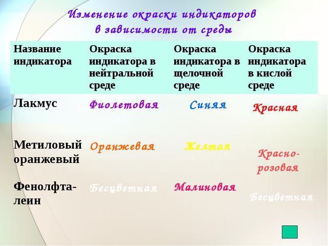 Изменение окраски индикаторов в зависимости от среды Красная Красно-розовая Б...