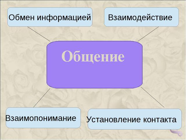 Общение Обмен информацией Взаимодействие Взаимопонимание Установление контакта
