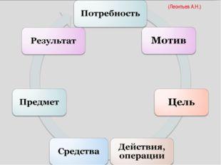 (Леонтьев А.Н.)