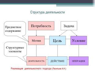 Структура деятельности Реализация деятельностного подхода (Леонтьев А.Н.)