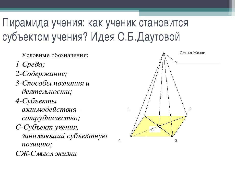 Пирамида учения: как ученик становится субъектом учения? Идея О.Б.Даутовой У...